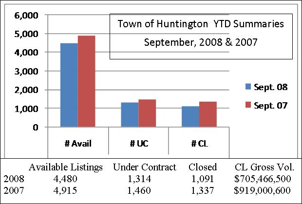 Summary of Sept, YTD 2008-2007 Housing Stats