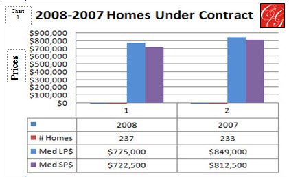 Comparison of 2008 and 2007 Homes Under Contract