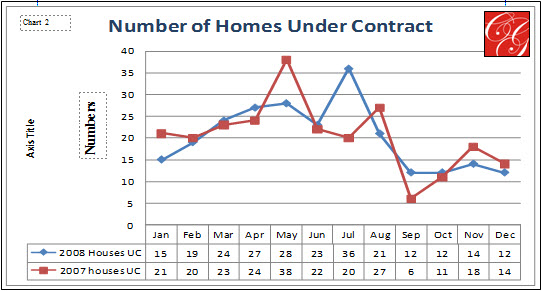 2008-2007 Number of Homes Under Contract