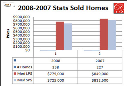 Sold Stats for 2008-2007