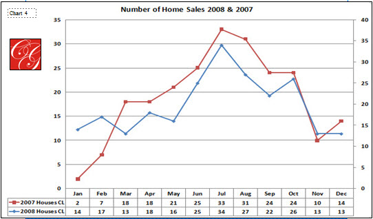 Number of Home Sales by Month for 2008-2007