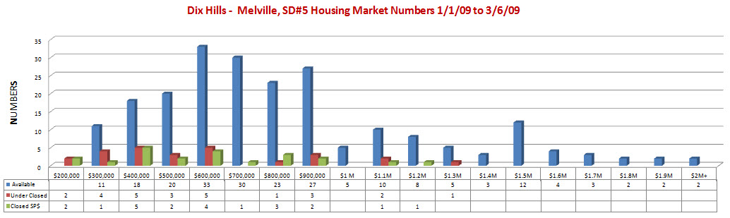 Dix Hills 7 Melville, SD#5 1.1.09 to 3.6.09 Housing Prices