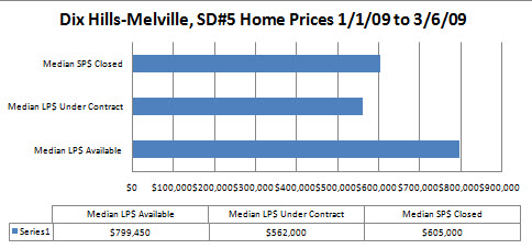 Dix Hills-Melville, SD#5, Housing Prices Jan 1-Mar 6,2009