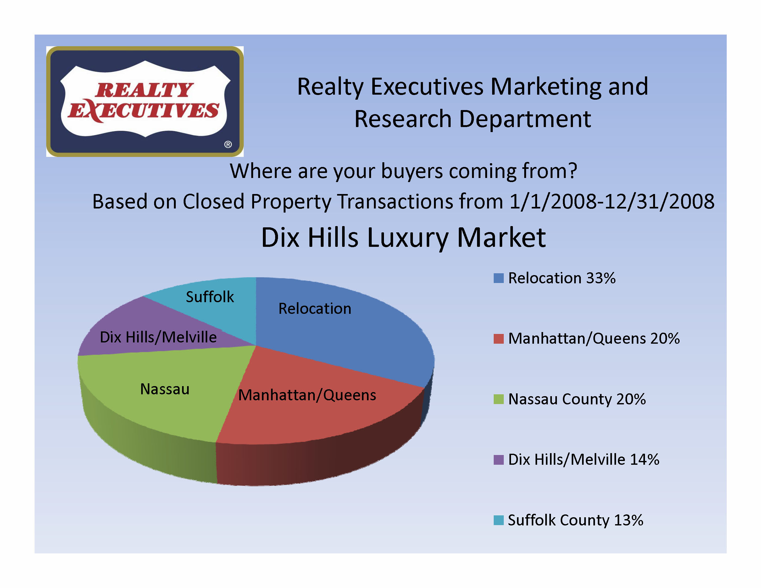 Luxury Home Buyers for Dix Hills, Huntington and Town ofdix town