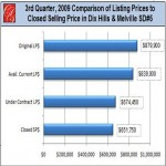 3rd Quarter,2009 Comparison of Listing and Selling Prices in Dix Hills, Melville SD#5