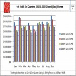 1st, 2nd, 3rd Quarters, 2008-2009 Sold Homes