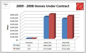 Under Contract Stats Chart 1