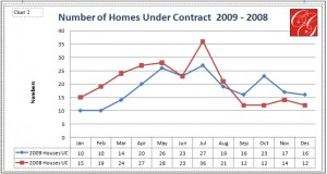 Number of Homes Under Contract 2009 - 2008