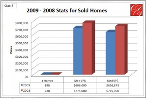 Sold Homes - 2009 & 2008 Chart 3