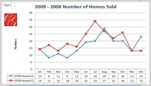 Chart 4 - Number of Homes Sold 2009 - 2008